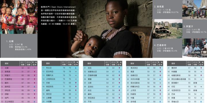 全球50國家嚴密對待基督徒。北韓為首位中國排39位。(圖:差傳事工聯會)