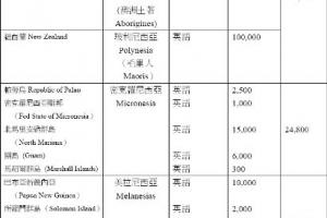 地區、語言及華人情況(中信網頁提供) <br/>